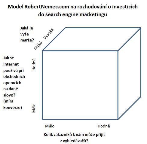 Model vyhledávanosti