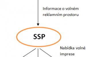Princip RTB