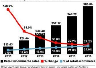 Nákupy přes mobily a tablety