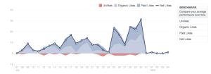Statistika fanoušků na Facebooku