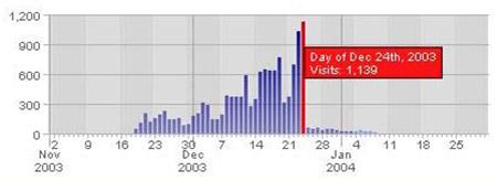 Graf: Na štědrý den zaznamenaly stránky rekordní návštěvnost.