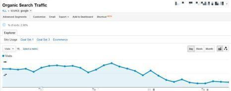 Pokles/propad návštěvnosti