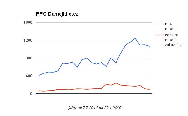 PPC DameJidlo.cz