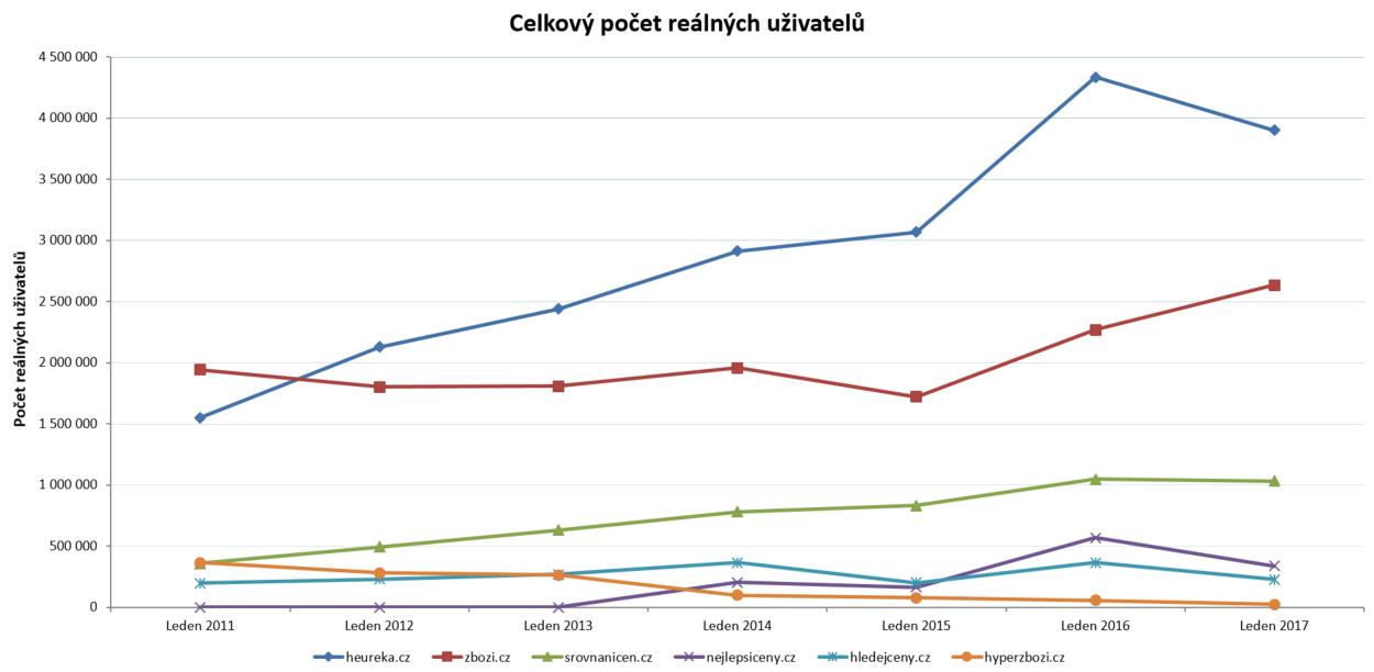 Vývoj návštěvnosti srovnávačů zboží 2011 - 2017