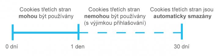 Inteligentní prevence sledování - cookies