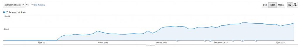 Návštěvnost webu po vytvoření obsahové strategie a publikaci článků